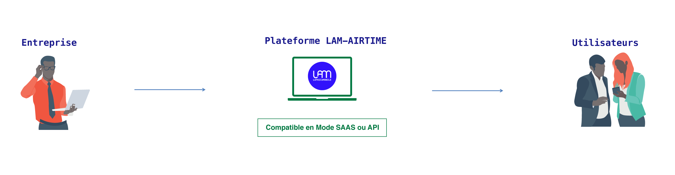 //lafricamobile.com/wp-content/uploads/2021/06/airtime-howto.png