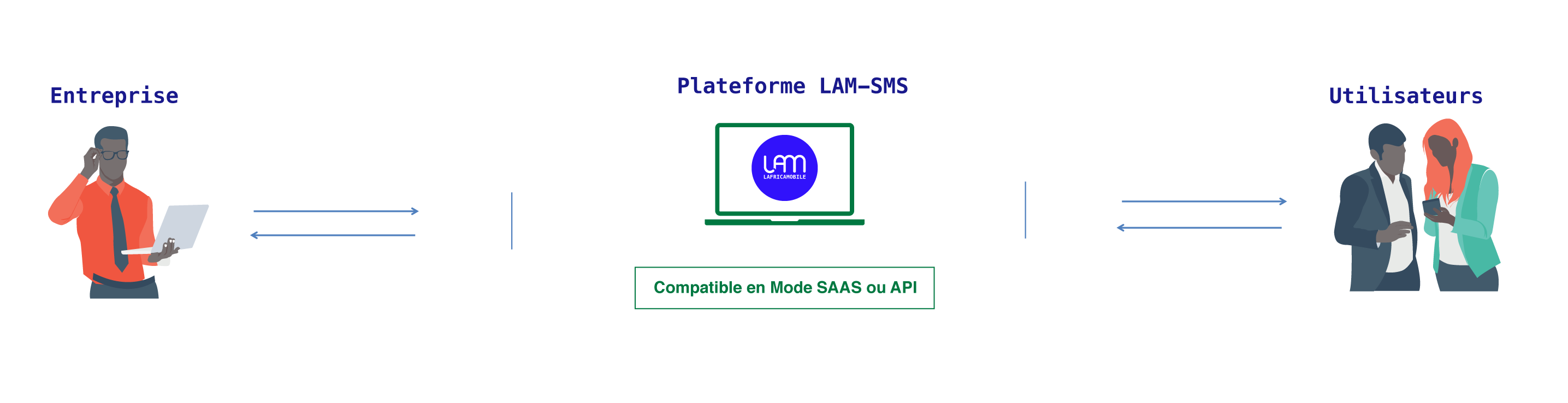 //lafricamobile.com/wp-content/uploads/2021/06/sms-howto.png