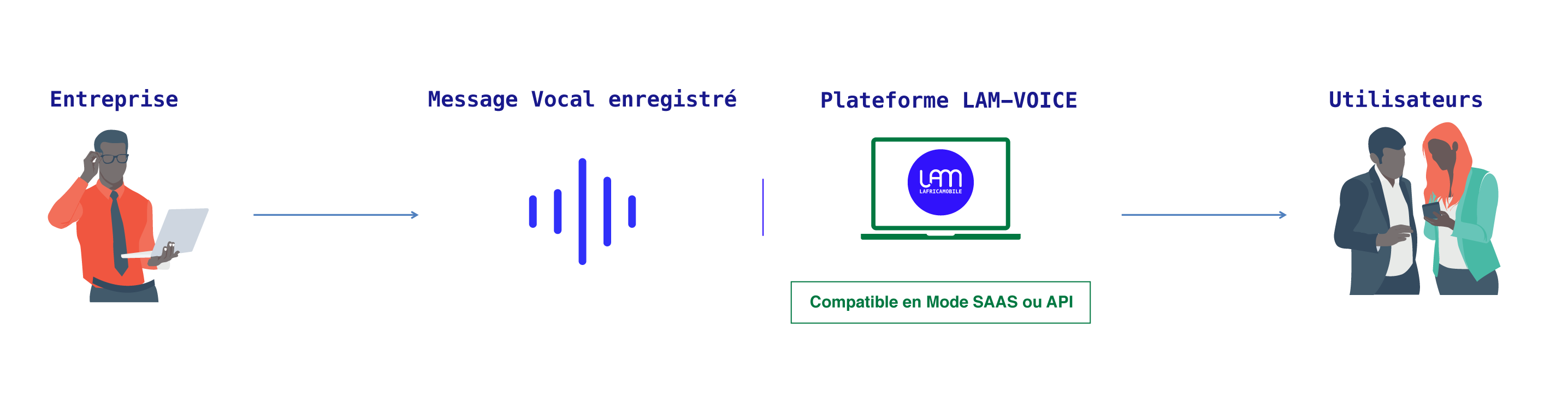 //lafricamobile.com/wp-content/uploads/2021/06/vocal-howto.png
